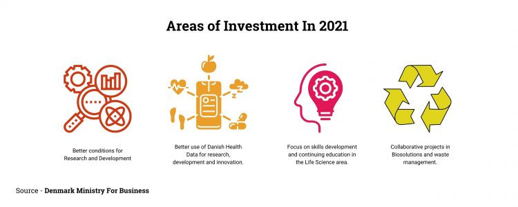 Investment in the Denmark Life Science Industry